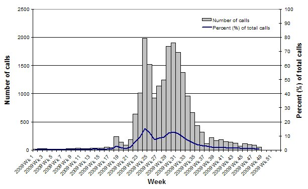 Figure 8. Number of calls to the National Health Call Centre Network (NHCCN) related to ILI, Australia, 1 January 2009 (Wk1) to 27 November 2009