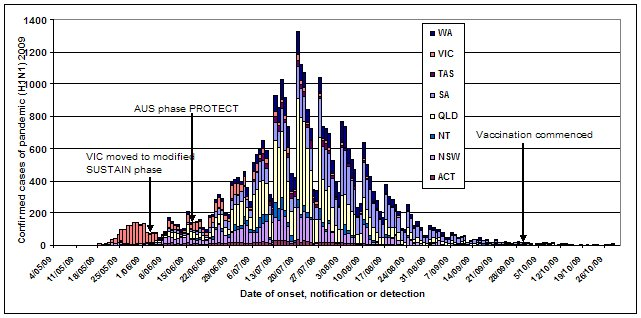 Figure 1. Laboratory confirmed cases of pandemic (H1N1) 2009 in Australia, to 30 October 2009 by jurisdiction
