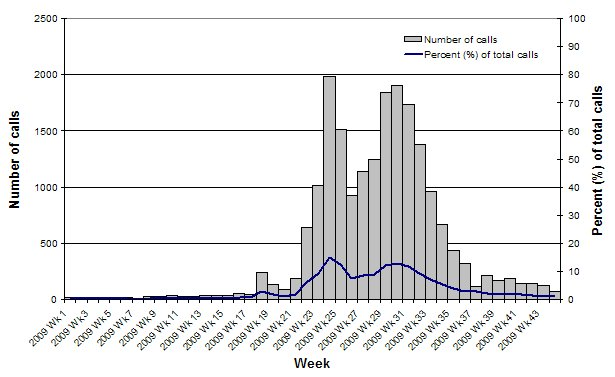 Figure 6. Number of calls to the National Health Call Centre Network (NHCCN) regarding Influenza-like Illness, Australia, 1 January 2009 (Wk1) to 30 October 2009 (Wk44)