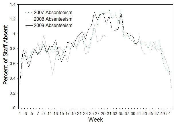 Figure 7. Rates of absenteeism of greater than 3 days absent, National employer, 1 January 2007 to 21 October 2009, by week