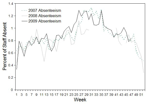 Figure 9. Rates of absenteeism of greater than 3 days absent, National employer, 1 January 2007 to 25 November 2009, by week