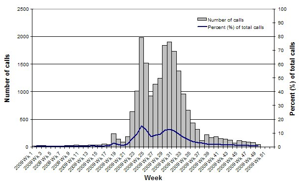 Figure 8. Number of calls to the National Health Call Centre Network (NHCCN) related to ILI, Australia, 1 January 2009 (Wk1) to 4 December 2009